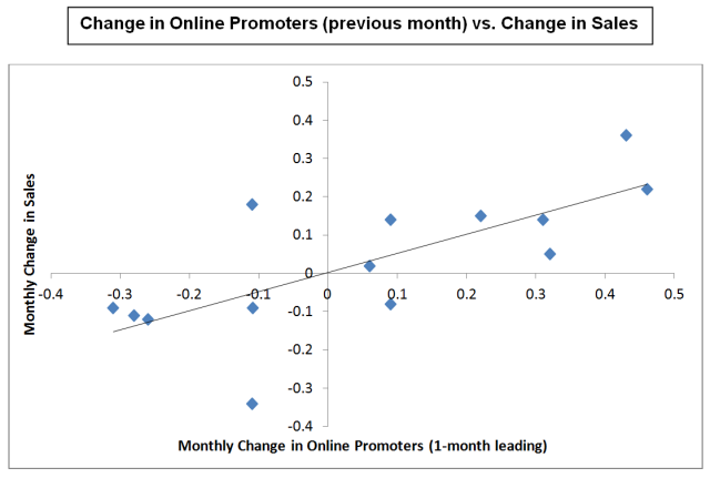 Online Promoter Score chart