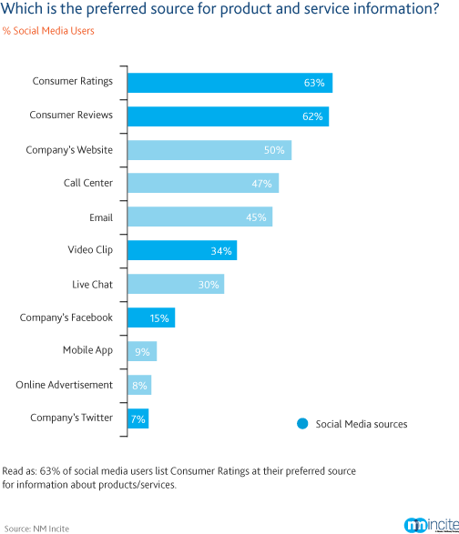 Preferred Source of Product Information - Nielsen