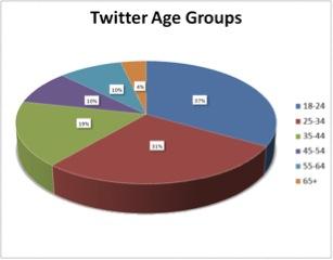 TwitterDemographics