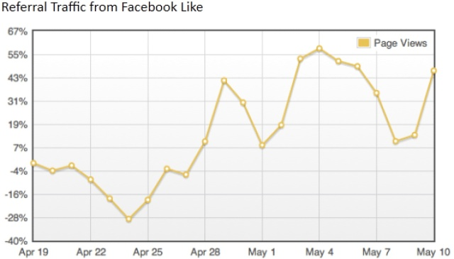 Blog referrals from facebook likes